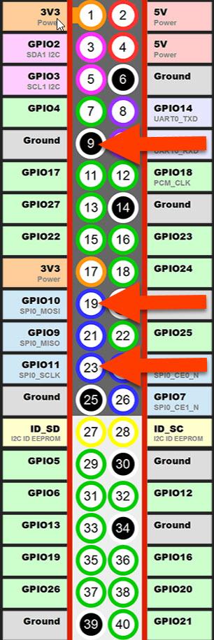 GPIOs des Raspberry Pi